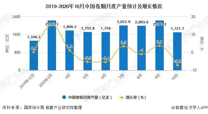 2019-2020年10月中国卷烟月度产量统计及增长情况