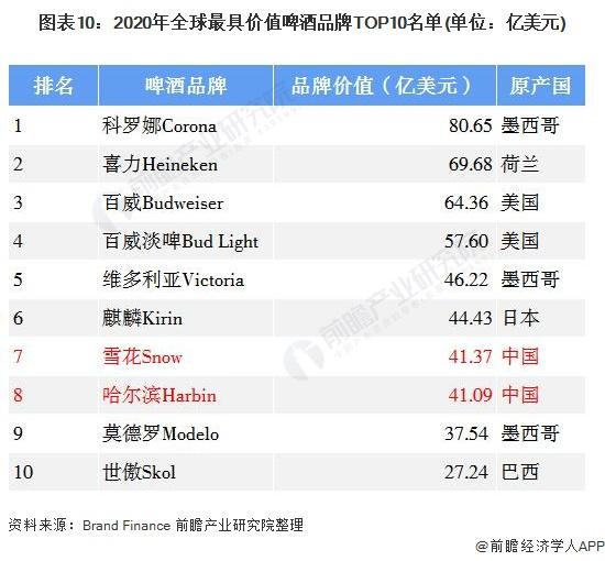 图表10:2020年全球最具价值啤酒品牌TOP10名单(单位:亿美元)