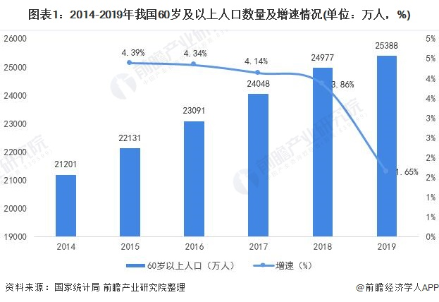 图表1:2014-2019年我国60岁及以上人口数量及增速情况(单位:万人,%)