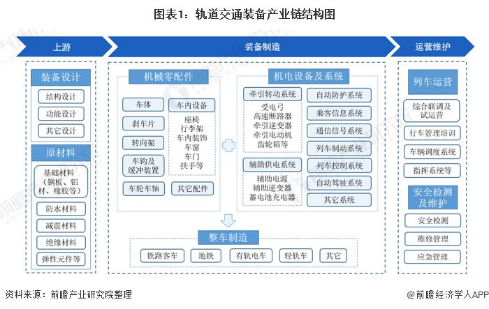 图表1:轨道交通装备产业链结构图