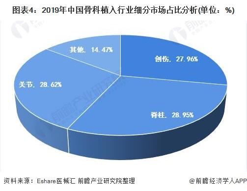 图表4:2019年中国骨科植入行业细分市场占比分析(单位:%)