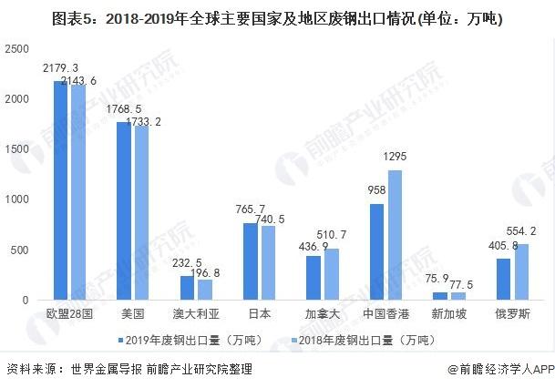 图表5:2018-2019年全球主要国家及地区废钢出口情况(单位:万吨)