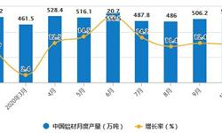 2020年1-10月中国铝材行业市场分析:累计产量将近4600万吨