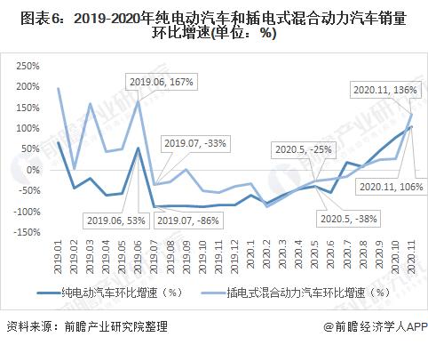 图表6:2019-2020年纯电动汽车和插电式混合动力汽车销量环比增速(单位:%)