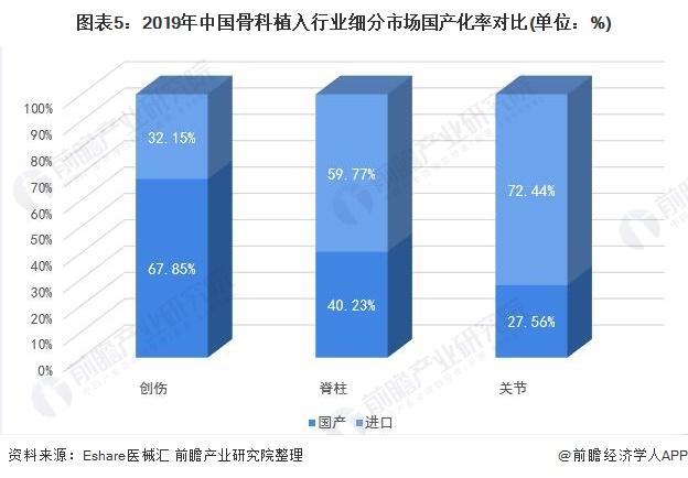 图表5:2019年中国骨科植入行业细分市场国产化率对比(单位:%)