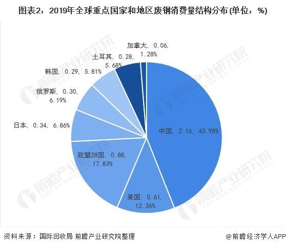 图表2:2019年全球重点国家和地区废钢消费量结构分布(单位:%)