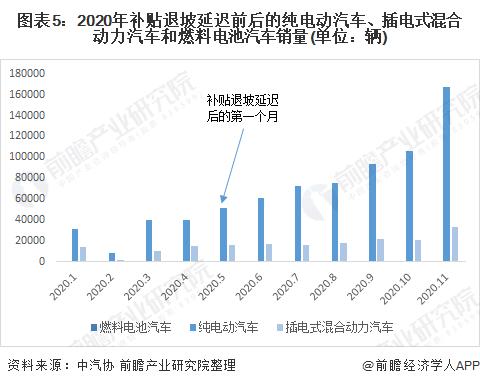 图表5:2020年补贴退坡延迟前后的纯电动汽车、插电式混合动力汽车和燃料电池汽车销量(单位:辆)