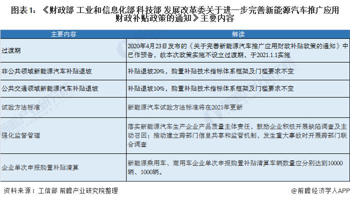 图表1:《财政部 工业和信息化部 科技部 发展改革委关于进一步完善新能源汽车推广应用财政补贴政策的通知》主要内容