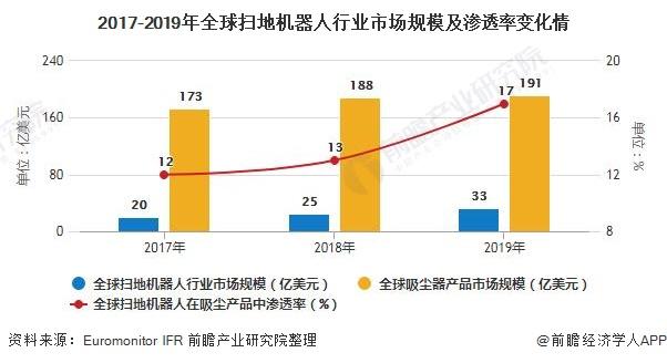 2017-2019年全球扫地机器人行业市场规模及渗透率变化情