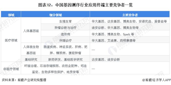图表12:中国基因测序行业应用终端主要竞争者一览