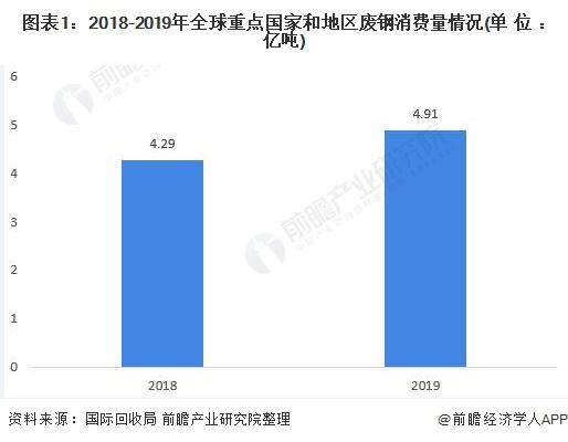 图表1:2018-2019年全球重点国家和地区废钢消费量情况(单位:亿吨)