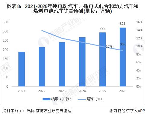 图表8:2021-2026年纯电动汽车、插电式混合和动力汽车和燃料电池汽车销量预测(单位:万辆)