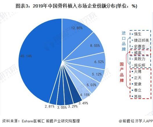 图表3:2019年中国骨科植入市场企业份额分布(单位:%)