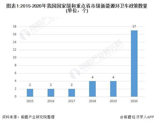 图表1:2015-2020年我国国家级和重点省市级新能源环卫车政策数量(单位:个)