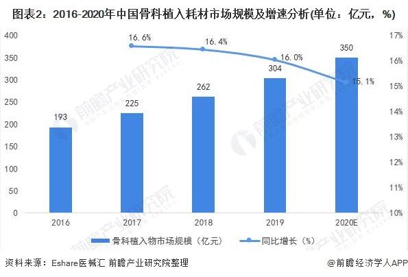 图表2:2016-2020年中国骨科植入耗材市场规模及增速分析(单位:亿元,%)