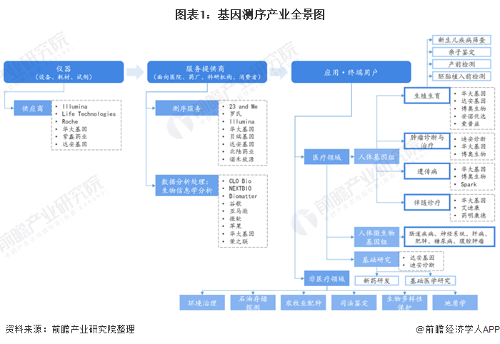 图表1:基因测序产业全景图