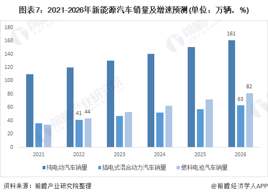 图表7:2021-2026年新能源汽车销量及增速预测(单位:万辆,%)