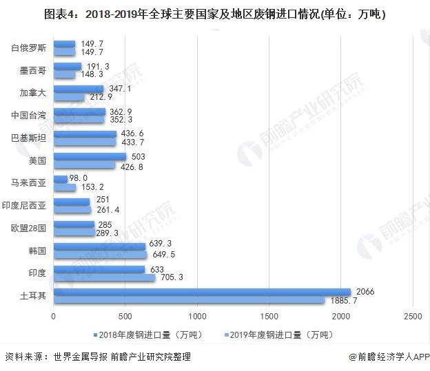 图表4:2018-2019年全球主要国家及地区废钢进口情况(单位:万吨)
