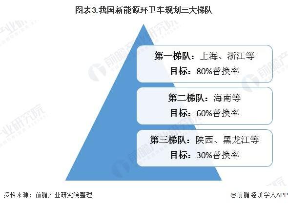 图表3:我国新能源环卫车规划三大梯队
