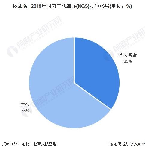 图表9:2019年国内二代测序(NGS)竞争格局(单位:%)