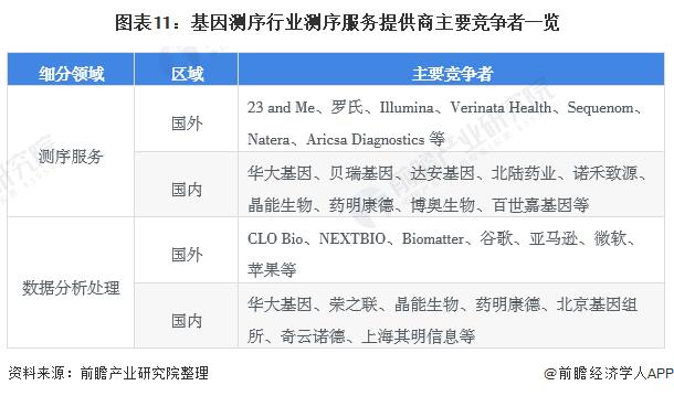 图表11:基因测序行业测序服务提供商主要竞争者一览