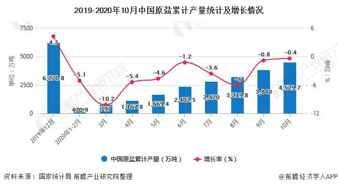 2019-2020年10月中国原盐累计产量统计及增长情况