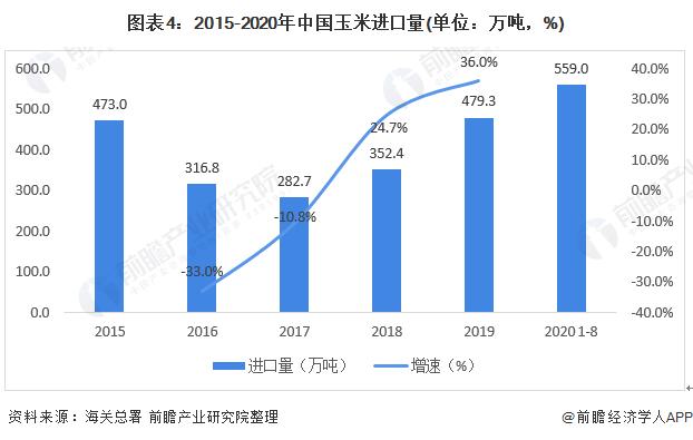 图表4:2015-2020年中国玉米进口量(单位:万吨,%)