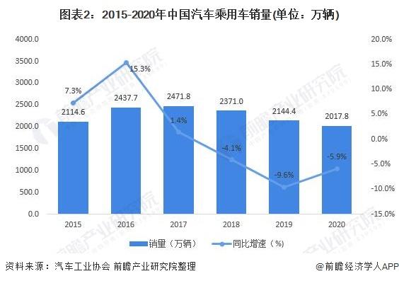 图表2:2015-2020年中国汽车乘用车销量(单位:万辆)