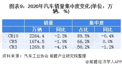 图表9:2020年汽车销量集中度变化(单位:万辆,%)