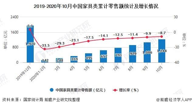 2019-2020年10月中国家具类累计零售额统计及增长情况