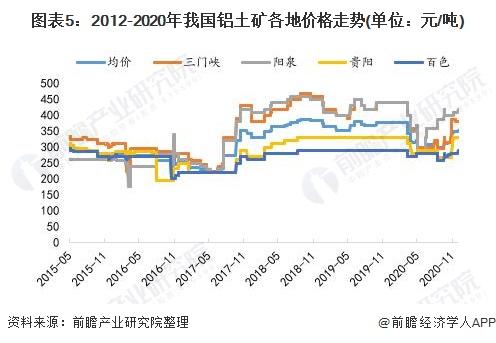 《【摩臣平台网站】2021年中国铝土矿行业供给现状与发展趋势分析 我国铝土矿储量少、进口依赖度高》