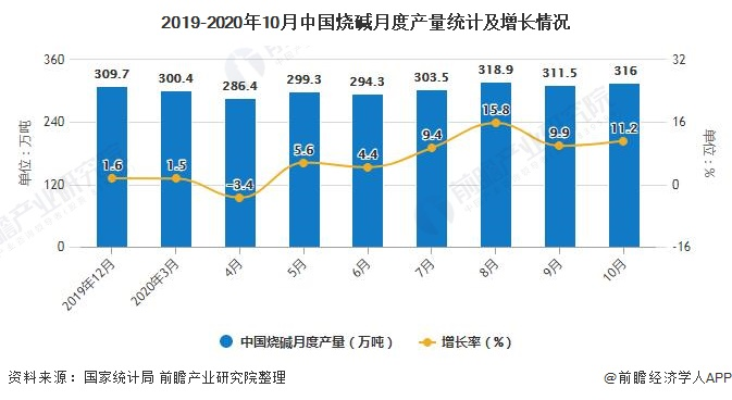 2019-2020年10月中国烧碱月度产量统计及增长情况