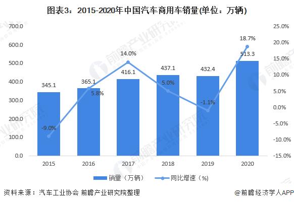 图表3:2015-2020年中国汽车商用车销量(单位:万辆)