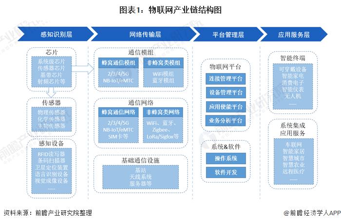 图表1:物联网产业链结构图