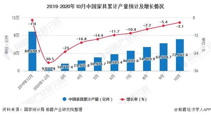2019-2020年10月中国家具累计产量统计及增长情况