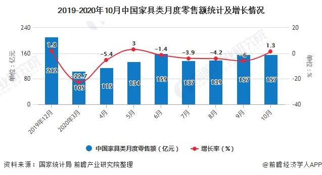 2019-2020年10月中国家具类月度零售额统计及增长情况