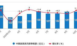 2020年1-10月中国家具行业市场分析:累计产量突破7亿件