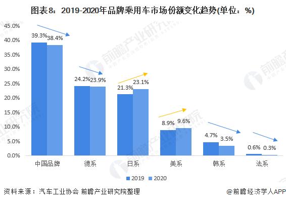 图表8:2019-2020年品牌乘用车市场份额变化趋势(单位:%)