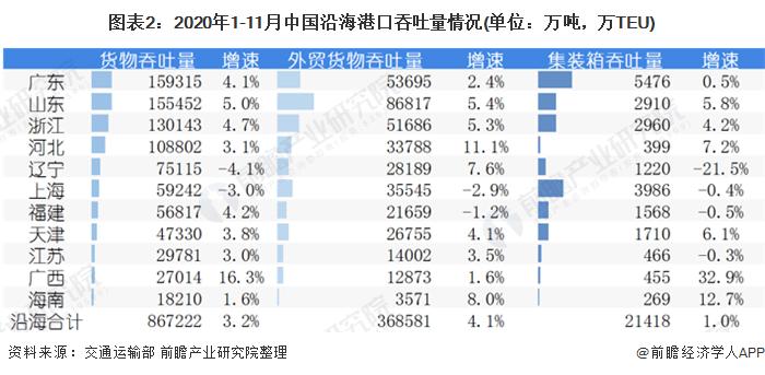 图表2:2020年1-11月中国沿海港口吞吐量情况(单位:万吨,万TEU)