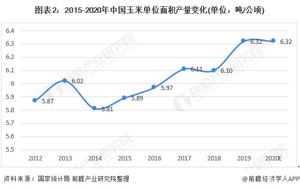 图表2:2015-2020年中国玉米单位面积产量变化(单位:吨/公顷)