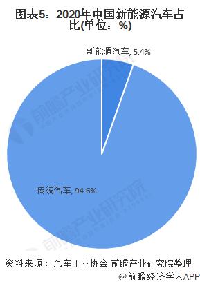 图表5:2020年中国新能源汽车占比(单位:%)