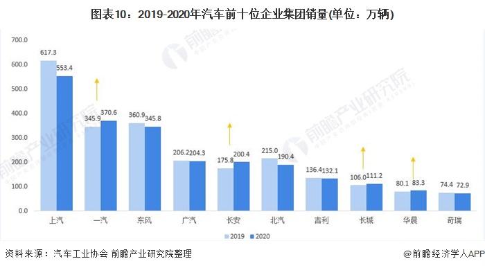 图表10:2019-2020年汽车前十位企业集团销量(单位:万辆)
