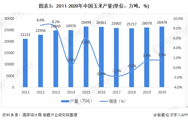 图表3:2011-2020年中国玉米产量(单位:万吨,%)