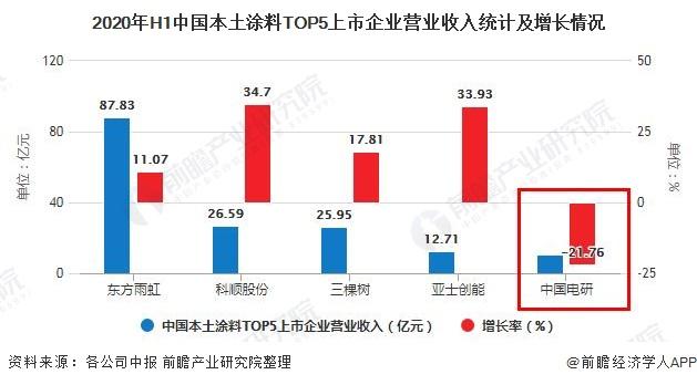2020年H1中国本土涂料TOP5上市企业营业收入统计及增长情况