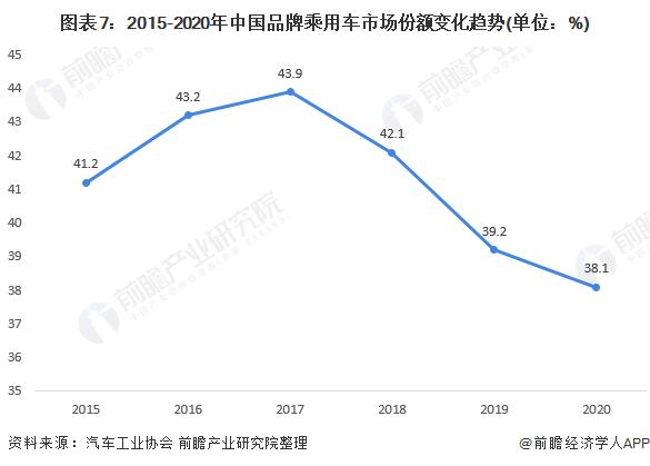 图表7:2015-2020年中国品牌乘用车市场份额变化趋势(单位:%)