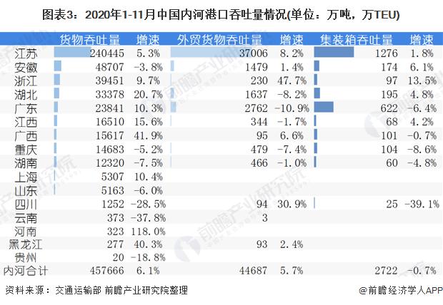 图表3:2020年1-11月中国内河港口吞吐量情况(单位:万吨,万TEU)