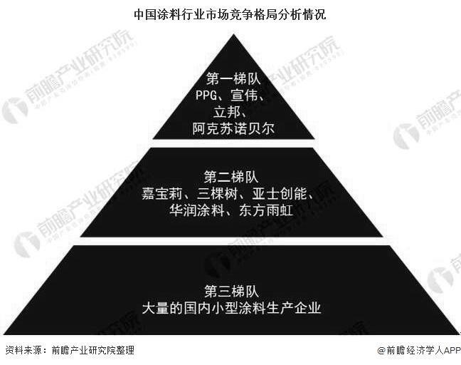 中国涂料行业市场竞争格局分析情况