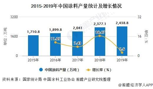 2015-2019年中国涂料产量统计及增长情况