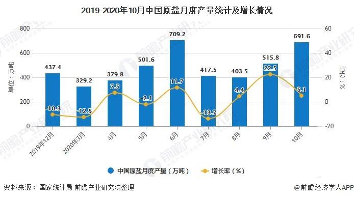2019-2020年10月中国原盐月度产量统计及增长情况