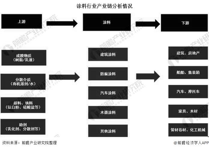 涂料行业产业链分析情况
